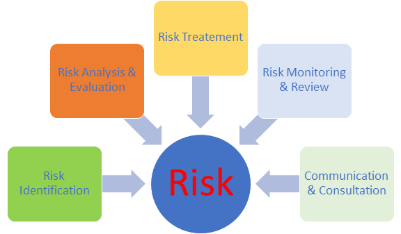RTO Risk Management