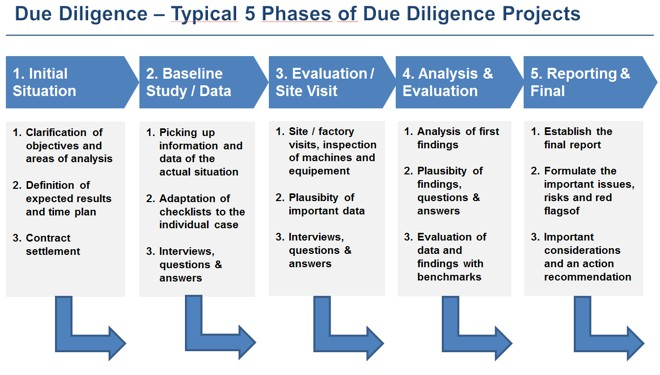 RTO Due Diligence