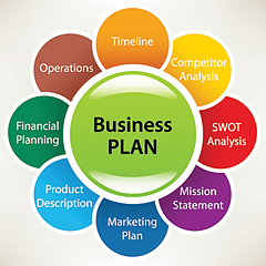 RTO Development of Business Plans